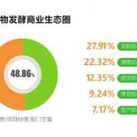 久别重逢,如期而归—上海生物发酵展八月盛大举行