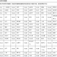 117种天然植物饲料原料目录